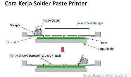cara kerja solder paste printer