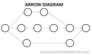 7 alat manajemen dan perencanaan masalah masalah yang akan muncul serta solusi solusi untuk permasalahan tersebut arrow diagram ini juga sering disebut dengan activity network diagram ccuart Choice Image