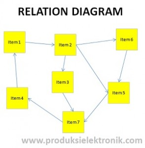 Relation Diagram (Diagram Hubungan)