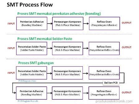 proses flow SMT